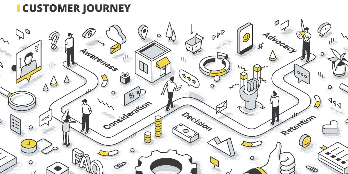 website laten maken customer journey