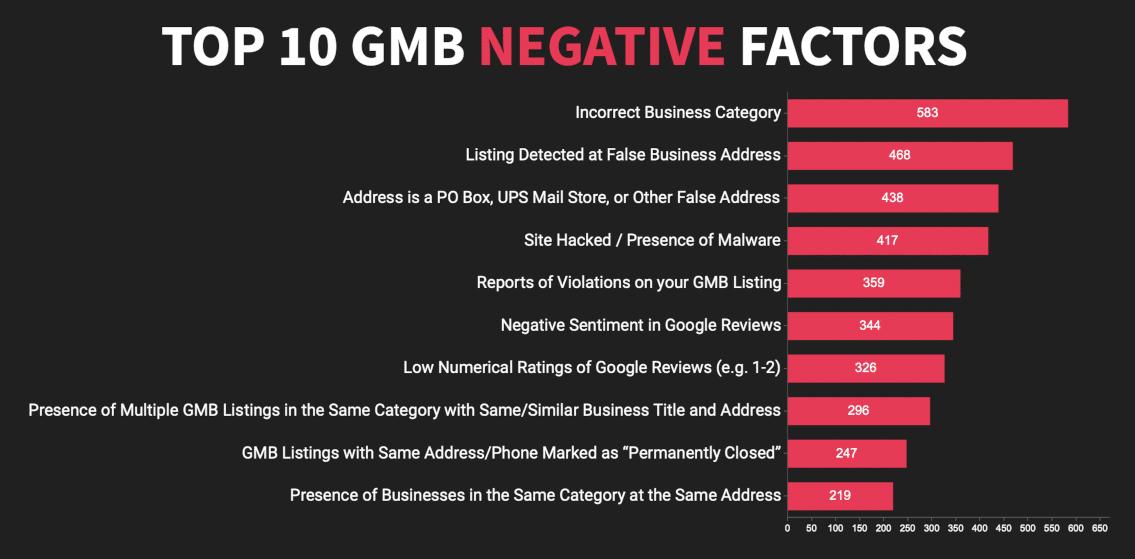 Top 10 factoren met negatieve impact op GMB ranking