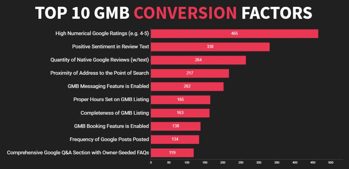 Top 10 Google Mijn Bedrijf conversie factoren