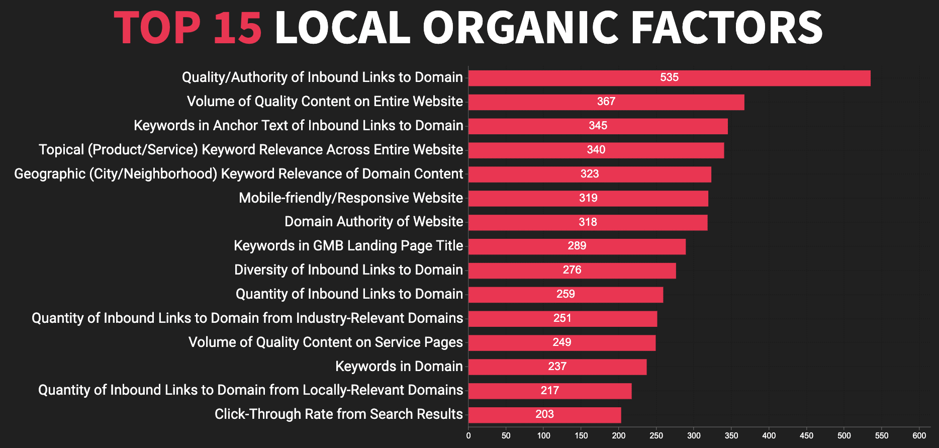 Top 15 lokale SEO factoren